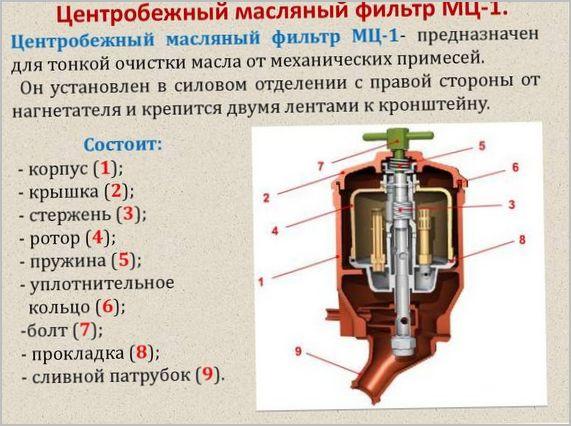устройство центробежного маслофильтра