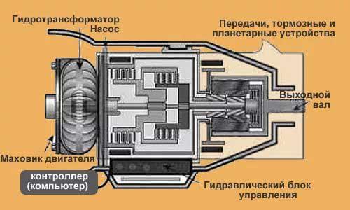 По какому принципу работает Гидротрансформатор?