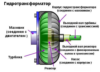Структура Гидротрансформатора АКПП