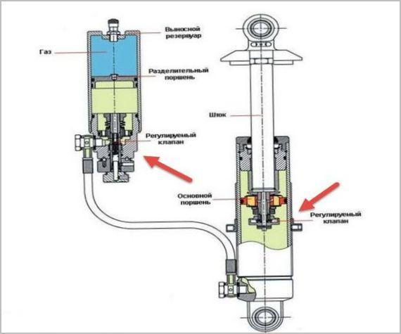 регулируемый амортизатор в адаптивной подвеске