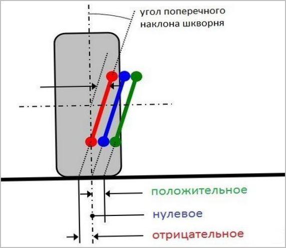 Плечо обката