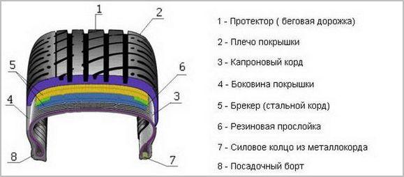устройство шины